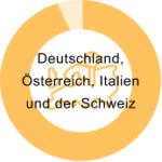 Seminare in Europa